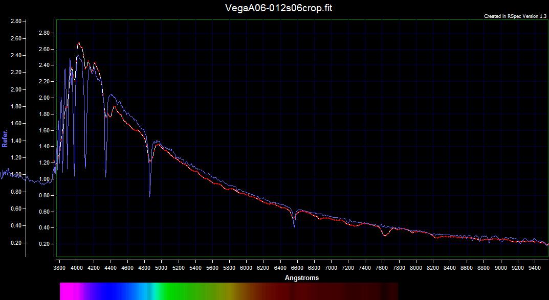 luminosity of star vega - photo #30